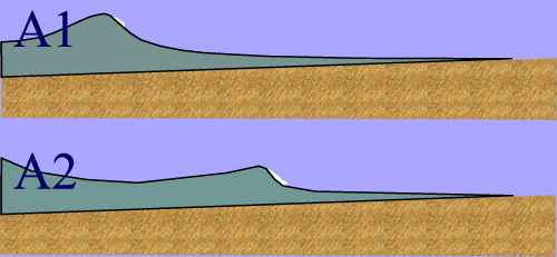 Diagram of spilling wave