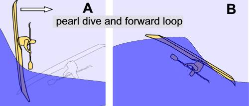 Kayak pearl-dive and forward loop in surf